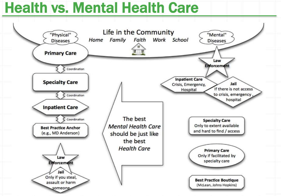 Health vs Mental Health Care